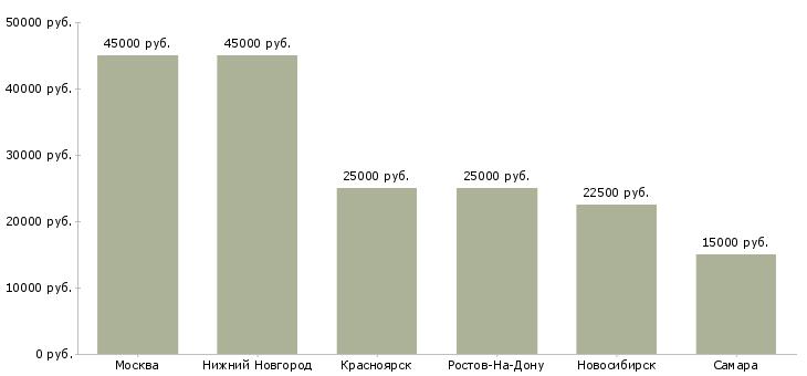 Поиск работы эндоскопист-Медиана зарплаты для вакансии «эндоскопист» в других городах