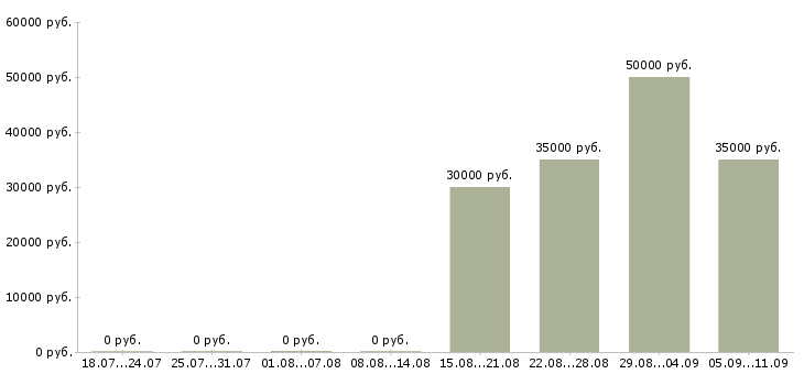 Вакансии «автодиагност»-Медиана зарплаты по вакансии «автодиагност» за 2 месяца