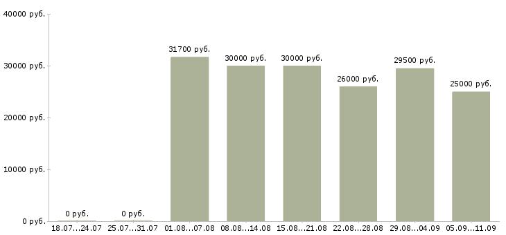 Вакансии «оператор складского учета»-Медиана зарплаты по вакансии «оператор складского учета» за 2 месяца