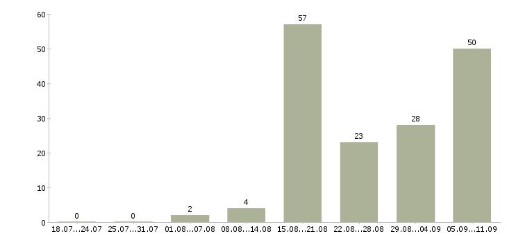 Работа «администратор автомойки»-Число вакансий «администратор автомойки» на сайте за последние 2 месяца