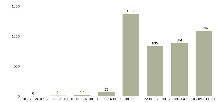 Работа «администратор зала»-Число вакансий «администратор зала» на сайте за последние 2 месяца