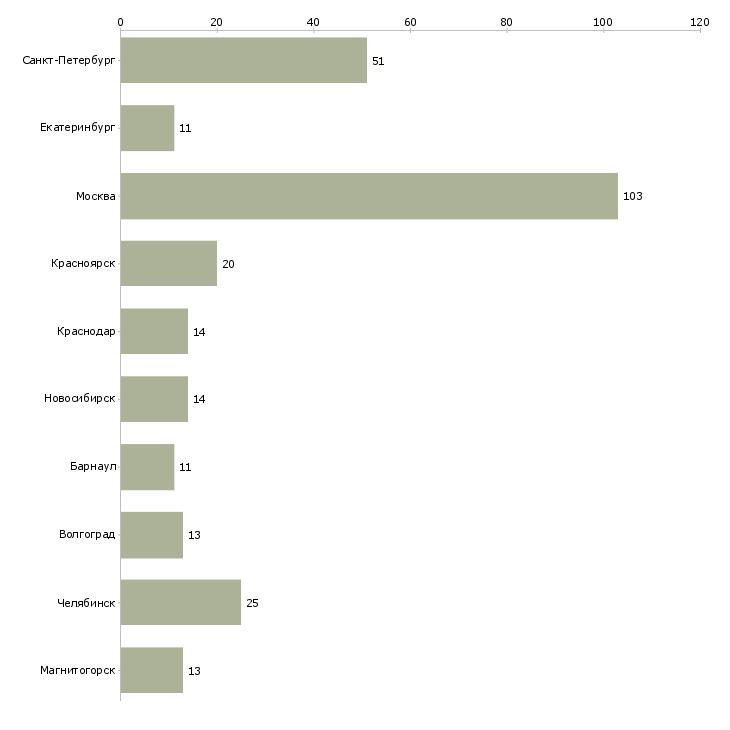 Найти работу администратор на ресепшен-Число вакансий «администратор на ресепшен» на сайте в городах Росcии