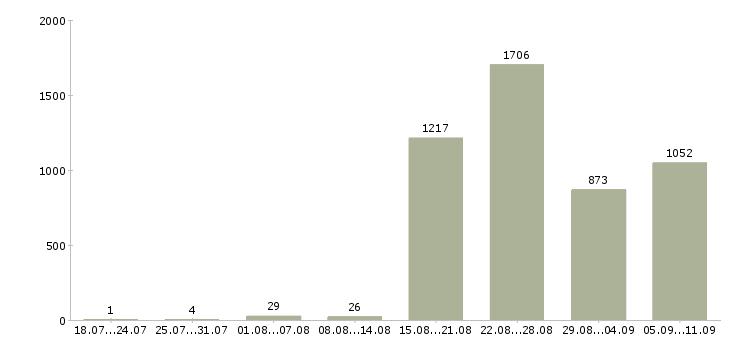 Работа «бизнес консультант»-Число вакансий «бизнес консультант» на сайте за последние 2 месяца