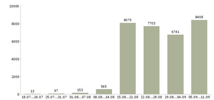 Работа «ведущий»-Число вакансий «ведущий» на сайте за последние 2 месяца