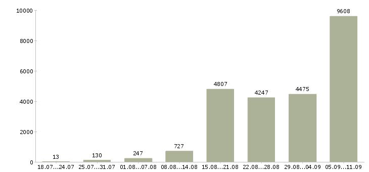 Работа «врач»-Число вакансий «врач» на сайте за последние 2 месяца