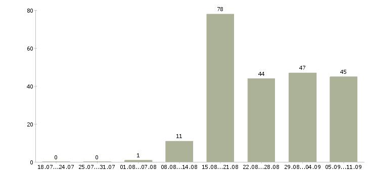 Работа «главный юрист»-Число вакансий «главный юрист» на сайте за последние 2 месяца