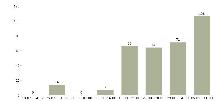 Работа «дерматовенеролог»-Число вакансий «дерматовенеролог» на сайте за последние 2 месяца