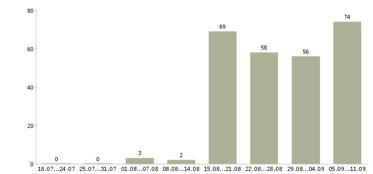 Работа «диспетчер производства»-Число вакансий «диспетчер производства» на сайте за последние 2 месяца