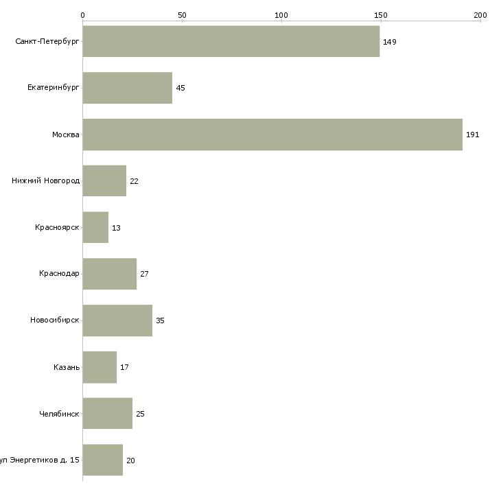 Найти работу закройщик-Число вакансий «закройщик» на сайте в городах Росcии