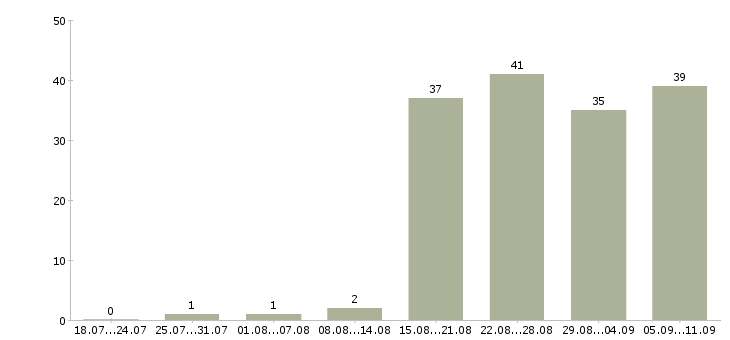 Работа «закупщик»-Число вакансий «закупщик» на сайте за последние 2 месяца