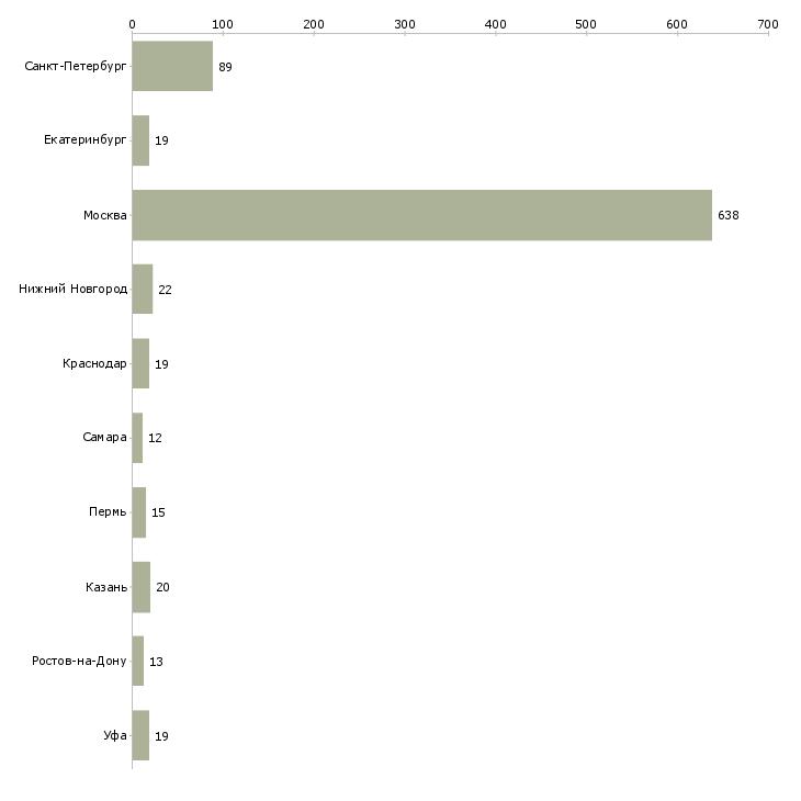 Найти работу замерщик-Число вакансий «замерщик» на сайте в городах Росcии