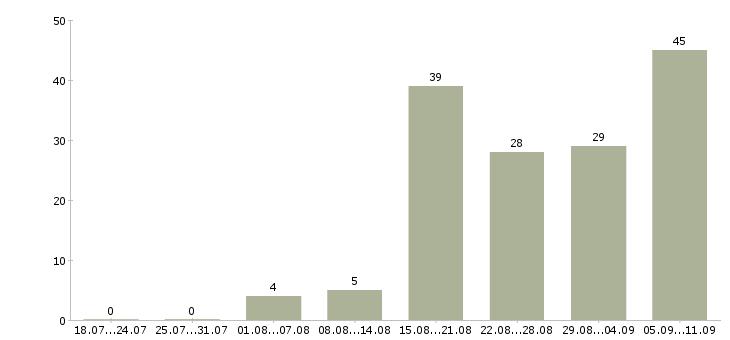Работа «заместитель главного врача»-Число вакансий «заместитель главного врача» на сайте за последние 2 месяца
