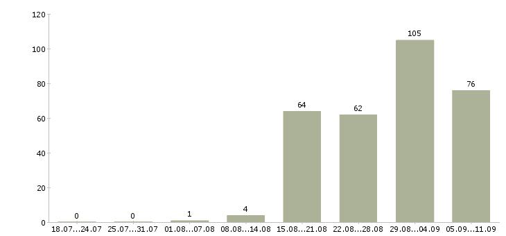 Работа «инвестиционный аналитик»-Число вакансий «инвестиционный аналитик» на сайте за последние 2 месяца