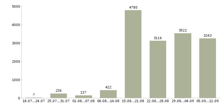 Работа «кадровик»-Число вакансий «кадровик» на сайте за последние 2 месяца