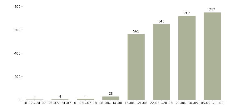 Работа «коммерческий директор»-Число вакансий «коммерческий директор» на сайте за последние 2 месяца