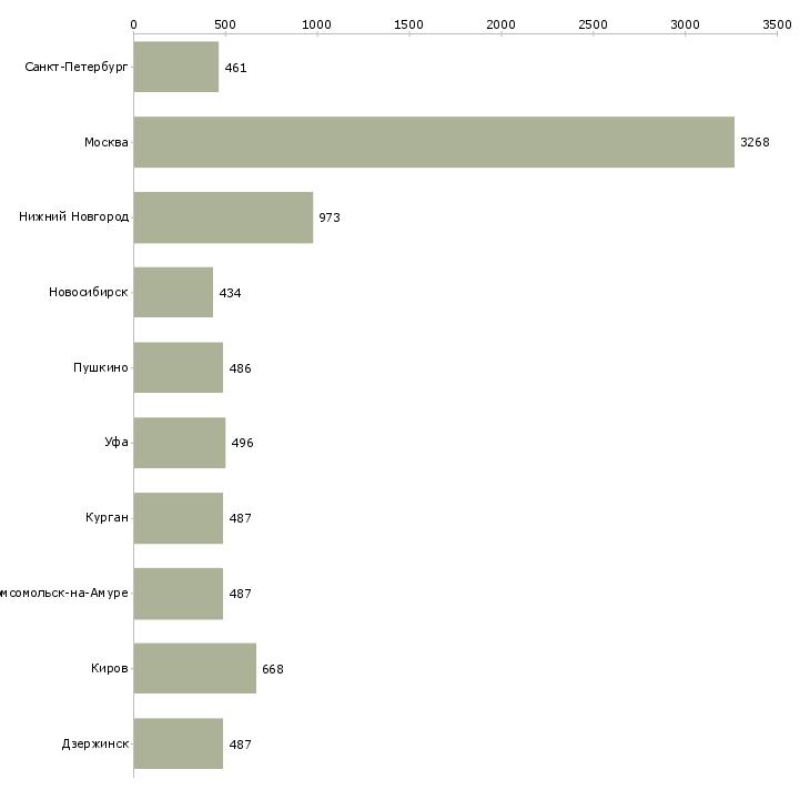 Найти работу курьер экспедитор-Число вакансий «курьер экспедитор» на сайте в городах Росcии