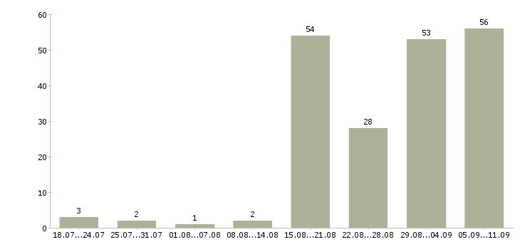 Работа «лектор»-Число вакансий «лектор» на сайте за последние 2 месяца