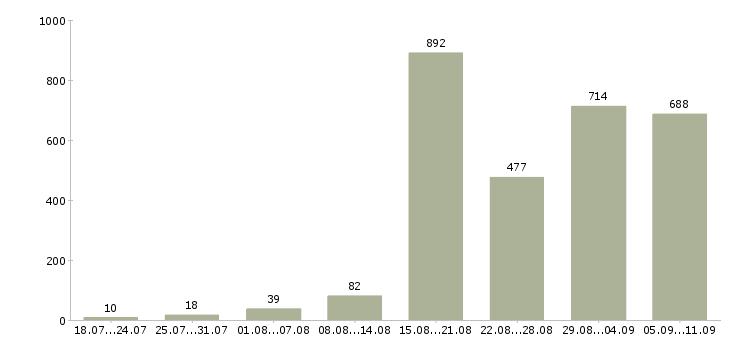 Работа «маникюр»-Число вакансий «маникюр» на сайте за последние 2 месяца