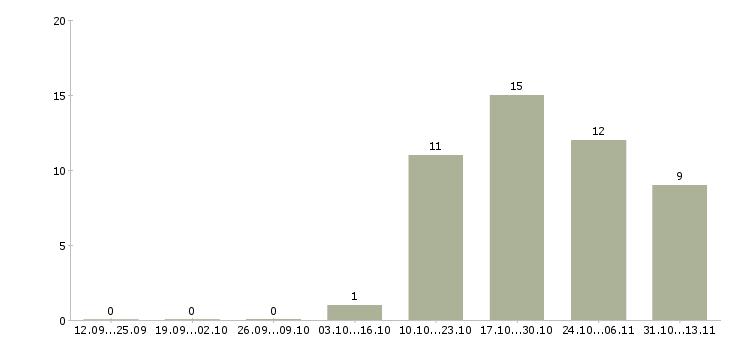 Работа «медицинский журналист»-Число вакансий «медицинский журналист» на сайте за 2 месяца