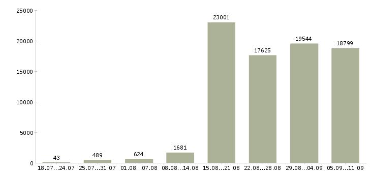 Работа «менеджер по работе с клиентами»-Число вакансий «менеджер по работе с клиентами» на сайте за последние 2 месяца