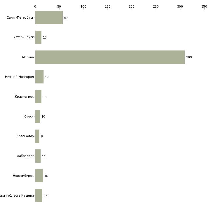Найти работу монтажник сетей связи-Число вакансий «монтажник сетей связи» на сайте в городах Росcии