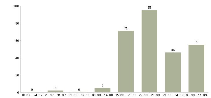 Работа «начальник отдела аренды»-Число вакансий «начальник отдела аренды» на сайте за последние 2 месяца