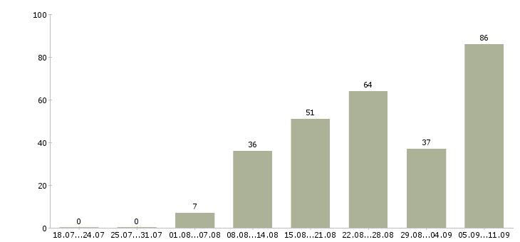 Работа «обрубщик»-Число вакансий «обрубщик» на сайте за последние 2 месяца