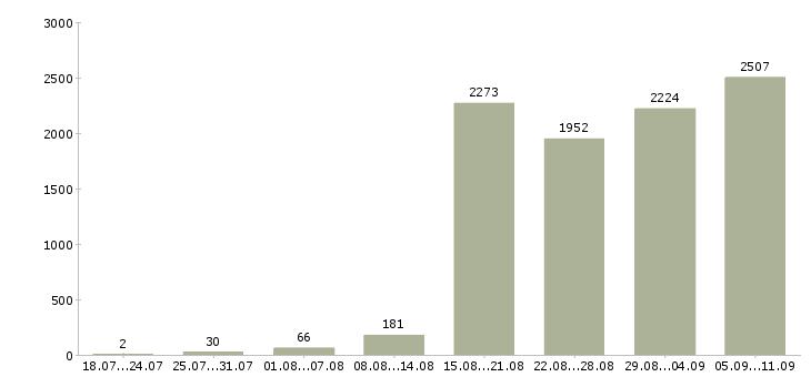 Работа «оптовые продажи»-Число вакансий «оптовые продажи» на сайте за последние 2 месяца