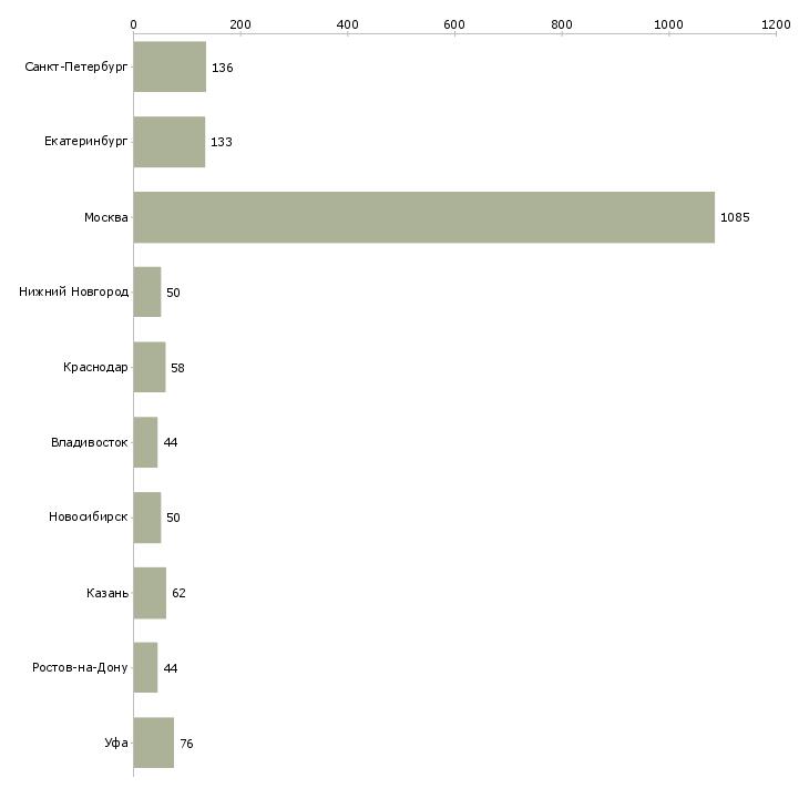 Найти работу отдел кредитования-Число вакансий «отдел кредитования» на сайте в городах Росcии