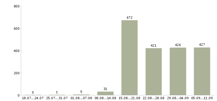 Работа «отдел кредитования»-Число вакансий «отдел кредитования» на сайте за последние 2 месяца