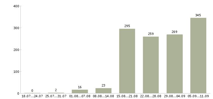Работа «отдел снабжения»-Число вакансий «отдел снабжения» на сайте за последние 2 месяца