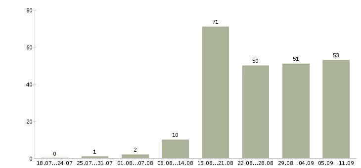 Работа «педагог воспитатель»-Число вакансий «педагог воспитатель» на сайте за последние 2 месяца