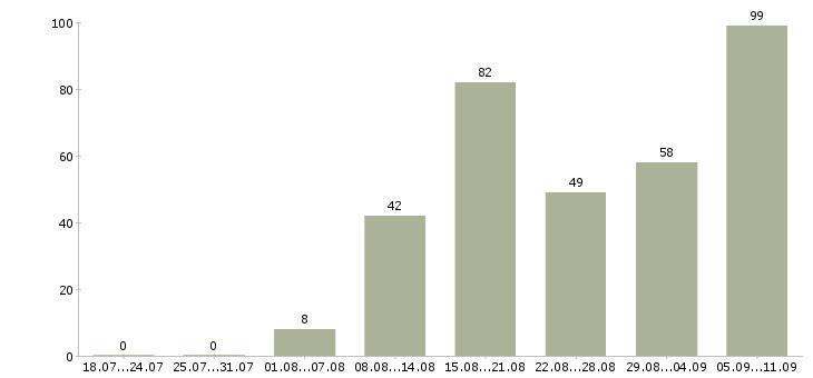 Работа «полировщик»-Число вакансий «полировщик» на сайте за последние 2 месяца
