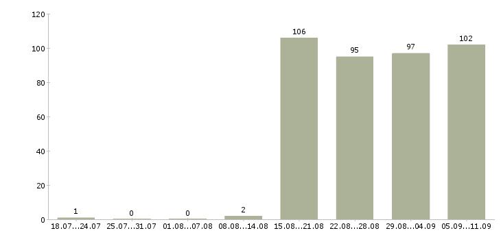 Работа «помощник механика»-Число вакансий «помощник механика» на сайте за последние 2 месяца