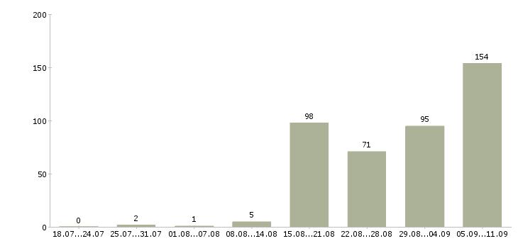 Работа «прессовщик»-Число вакансий «прессовщик» на сайте за последние 2 месяца