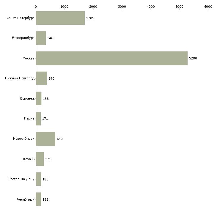Найти работу разработчик-Число вакансий «разработчик» на сайте в городах Росcии