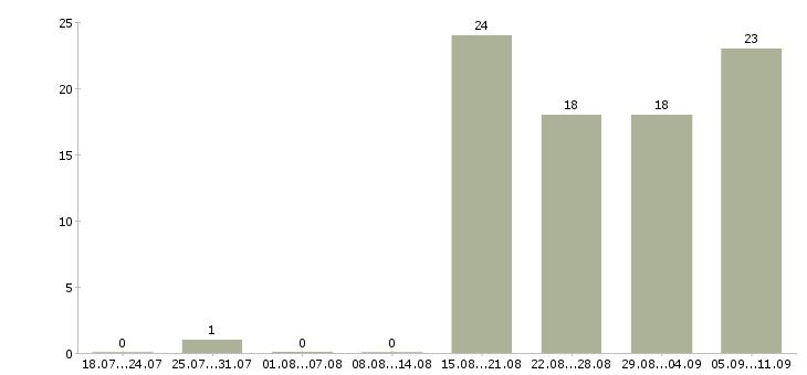 Работа «руководитель отдела вэд»-Число вакансий «руководитель отдела вэд» на сайте за последние 2 месяца