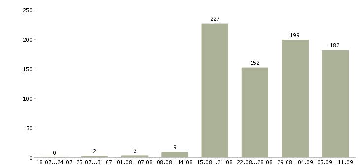 Работа «руководитель it проектов»-Число вакансий «руководитель it проектов» на сайте за последние 2 месяца
