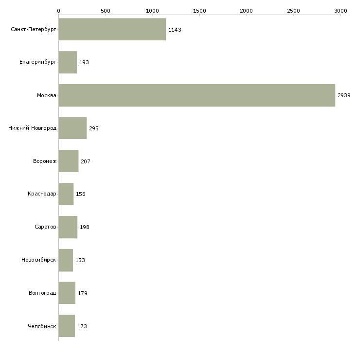Найти работу сборщик-Число вакансий «сборщик» на сайте в городах Росcии