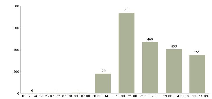Работа «специалист банковского офиса»-Число вакансий «специалист банковского офиса» на сайте за последние 2 месяца