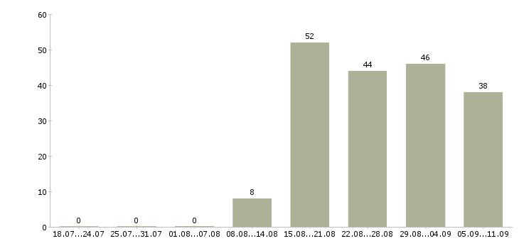 Работа «специалист отдела телемаркетинга»-Число вакансий «специалист отдела телемаркетинга» на сайте за последние 2 месяца