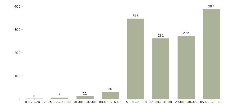 Работа «специалист по тендерам»-Число вакансий «специалист по тендерам» на сайте за последние 2 месяца