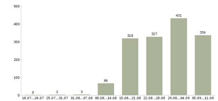 Работа «страховой агент»-Число вакансий «страховой агент» на сайте за последние 2 месяца