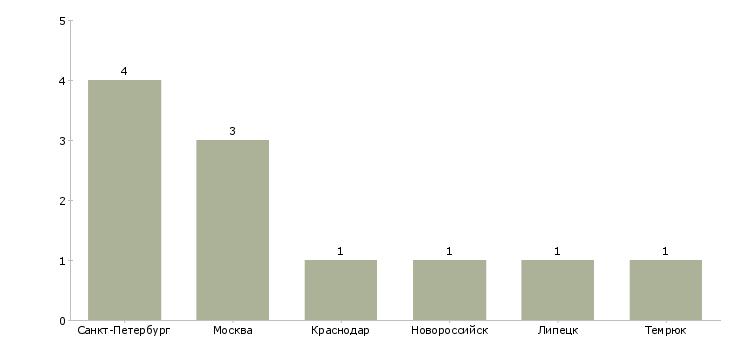 Найти работу сюрвейер-Число вакансий «сюрвейер» на сайте в городах Росcии