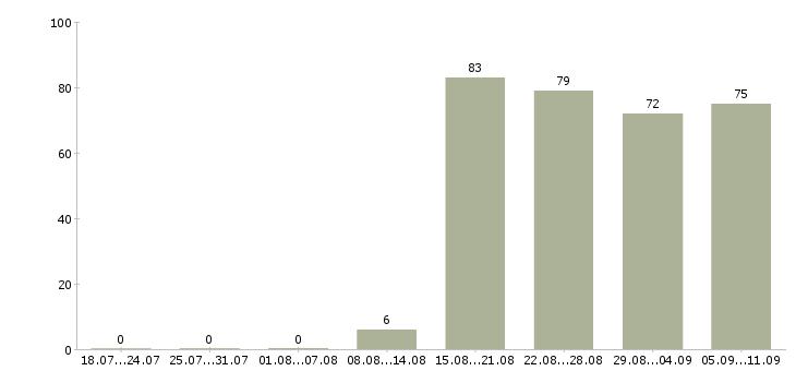 Работа «техник по вентиляции и кондиционированию»-Число вакансий «техник по вентиляции и кондиционированию» на сайте за последние 2 месяца
