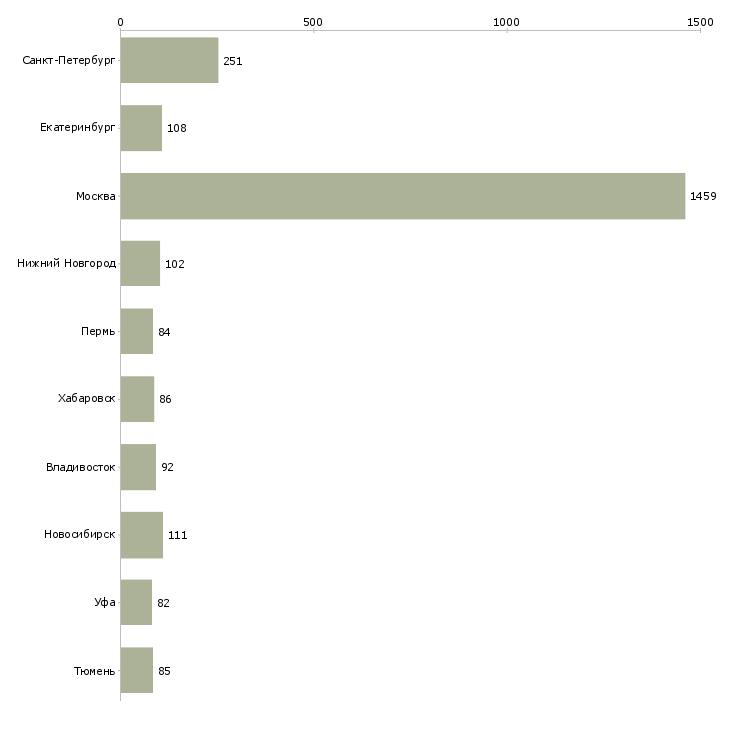 Найти работу топ менеджер-Число вакансий «топ менеджер» на сайте в городах Росcии