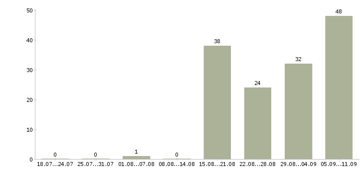 Работа «управляющий гостиницей»-Число вакансий «управляющий гостиницей» на сайте за последние 2 месяца
