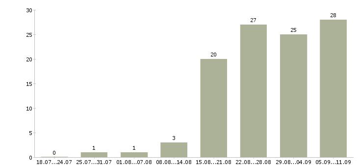 Работа «установщик дополнительного оборудования»-Число вакансий «установщик дополнительного оборудования» на сайте за последние 2 месяца