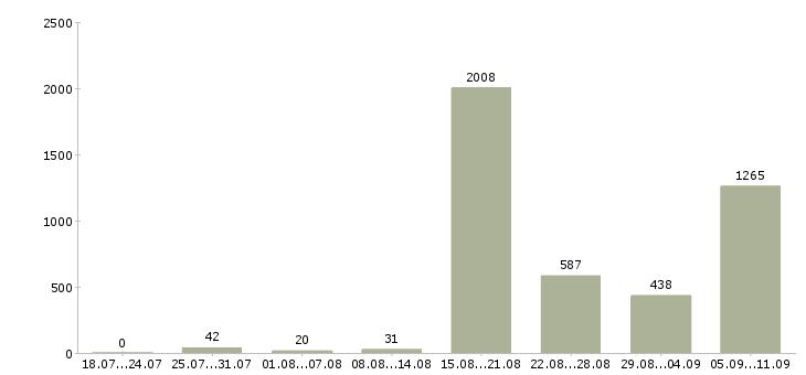 Работа «частный охранник»-Число вакансий «частный охранник» на сайте за последние 2 месяца