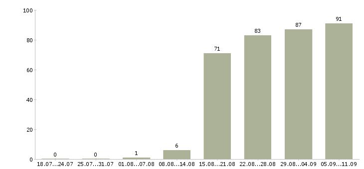 Работа «html верстальщик»-Число вакансий «html верстальщик» на сайте за последние 2 месяца